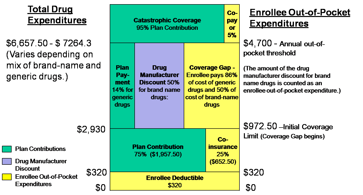 medicare part d 2018 medicare part d prescription drug plans - providing detailed information on the medicare part d program for every state, including selected medicare part d plan features and costs.
